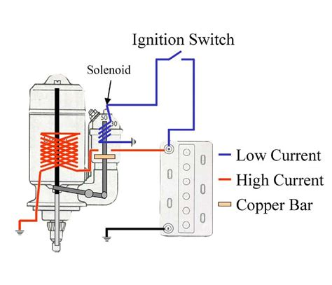 2007 Impala Ignition Wiring Car by How Does A Solenoid Work On A Starter Motor Impremedia Net