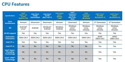 mobile processor comparison chart: Oohub web mobile phone processor comparison