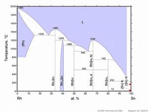 In A Phase Diagram  What Is The Difference Between A