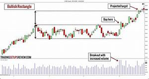 10 Chart Patterns For Price Action Trading - Trading ...