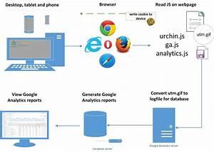 How Google Analytics Work  Image