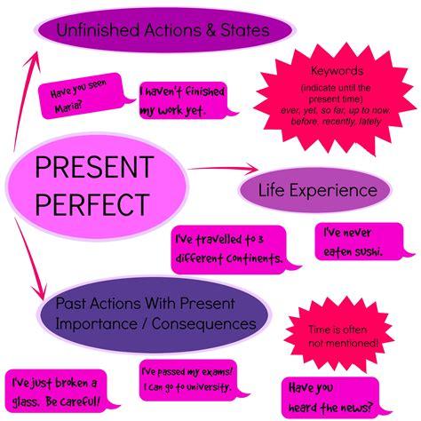 Present Perfectpresent Perfect Continuous Ticleando