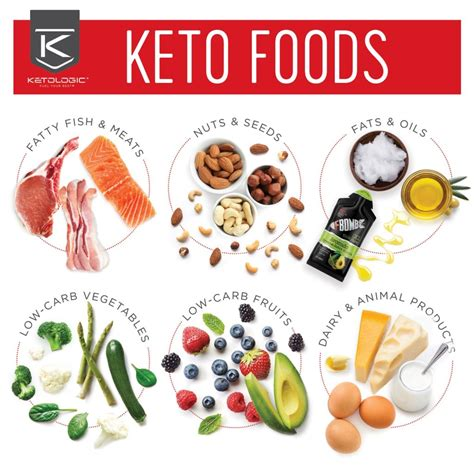 carbs  keto   eat  day ketologic