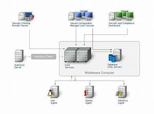 Understanding The Secure Configuration Manager