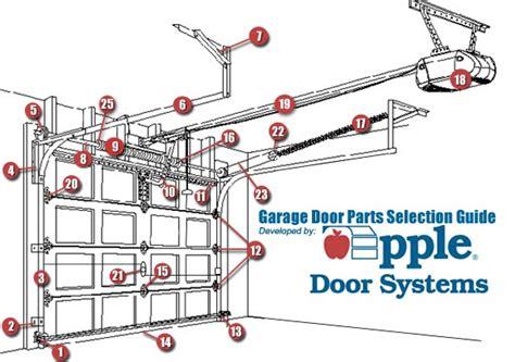 Garage Door Sales, Parts And Installation In Richmond