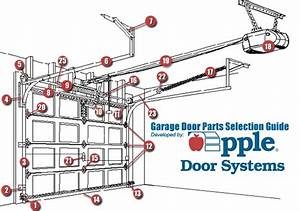 Door Part  U0026 Garage Door Parts Diagram Sc 1 St Garage Door