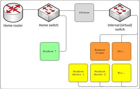 Building Mcsa Lab With Pfsense Virtualbox Time