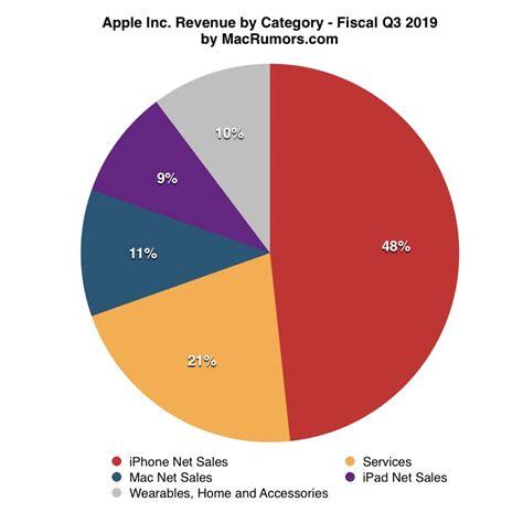 apple   earnings results macrumors img  iphonemod