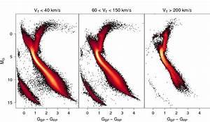 Gaia Dr2 Hr Diagram - Gaia
