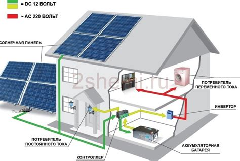 Какие плюсы и минусы солнечных панелей?— 3 answers