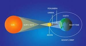 Rare  U2018super Wolf Blood Moon U2019 Lunar Eclipse Set For Ireland