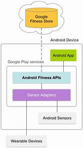 Android Apis