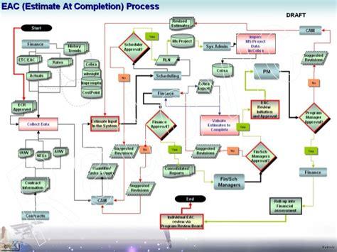 process flow dfd data flow diagrams visio uml eac