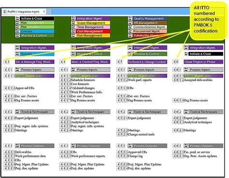 Cross Functional Resume by Crossfit Level 1 Study Sheet Namrata Media Marketing