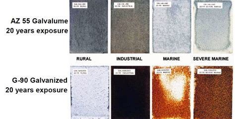 difference  galvalume  galvanized steel classic metals