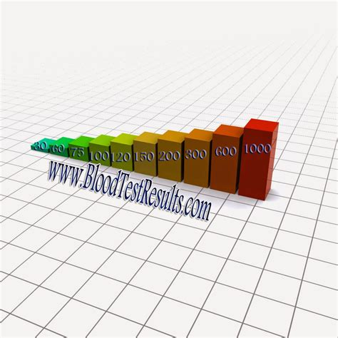 glucose levels chart normal blood sugar levels target