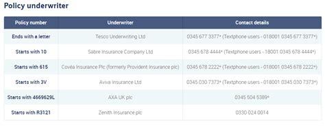 Tesco Car Insurance Contact Number