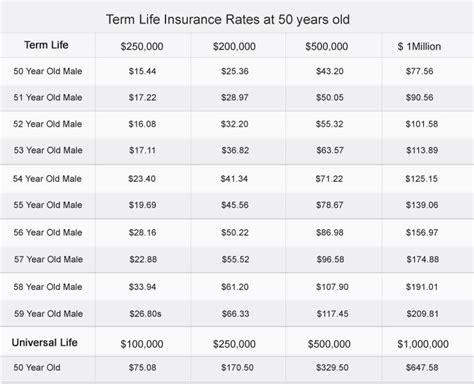 Advice On Term Life Insurance At 50 Years Old