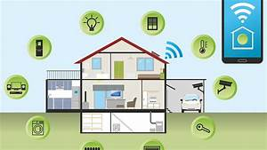 Best Home Automation Systems Of 2020