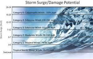 Hurricane Storm Surge Chart