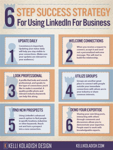 Linkedin Strategy Template by Six Step Success Strategy For Using Linkedin For Business