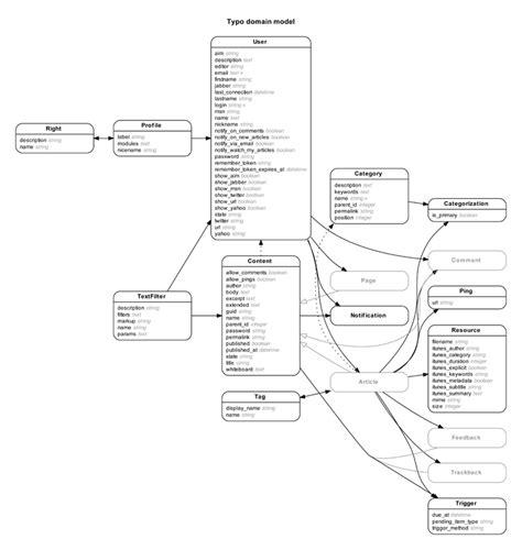 rails erd gallery   diagrams