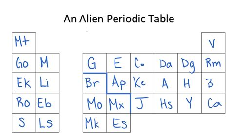 alien periodic table activity alien periodic table worksheet answers worksheets