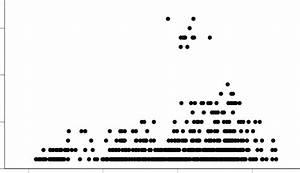 Plot Of Numbers Of Bird Species In A 1 Grid Cell Versus
