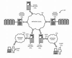 Patent Us8341363 - Efficient Cloud Network Attached Storage
