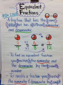 fractions 5th grade equivalent fraction anchor chart 5th grade teaching anchor charts 5th grades