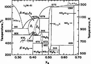 Phase Diagram Of Nickel U2013sulfur Binary System