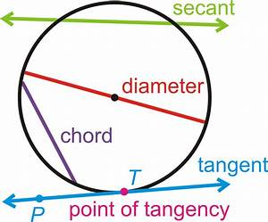 What If You Drew A Line Through A Circle From One Side To