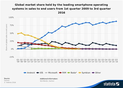 mobile is more than ios why your company needs an android app