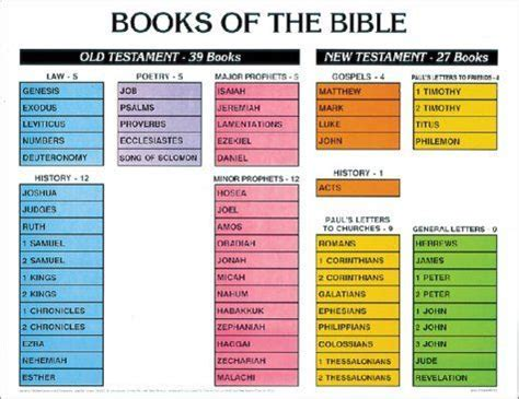 whats  favorite book   bible bible college