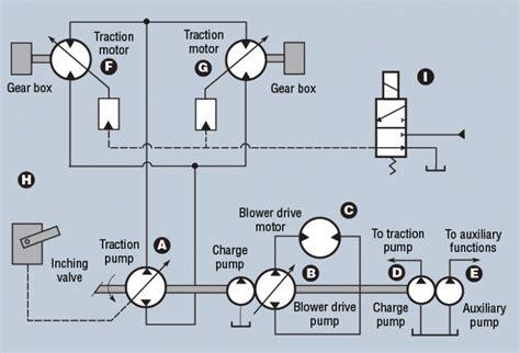 Tandem Pumps Power Street Sweeper Hydraulics Pneumatics