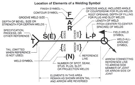 welding symbols  introduction  reading drawings