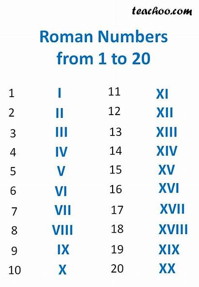 Roman Numbers Numerals Examples