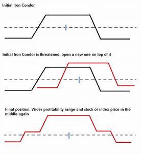 Different Ways To Adjust An Iron Condor