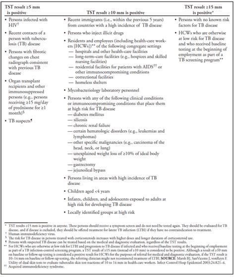 Blank Tuberculosis Skin Test Form