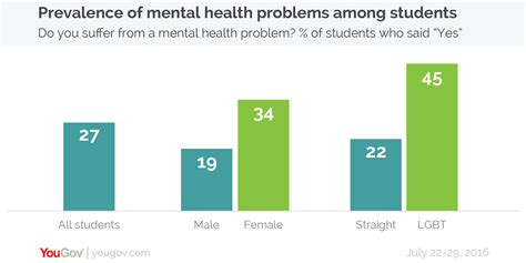 Yougov One In Four Students Suffer From Mental Health