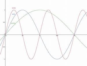Nullstellen Berechnen Sinus : trigonometrie sinuskurve f x sin 2x erkl re warum der faktor 2 die kurve zusammenzieht ~ Themetempest.com Abrechnung