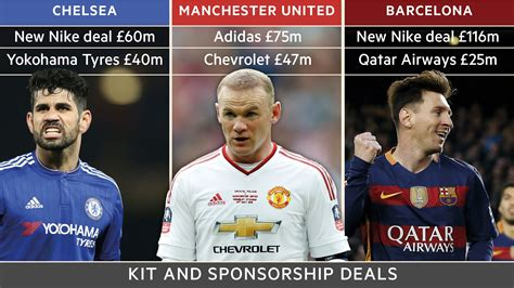 How To Get Sponsored By Nike by Sponsors Put Their Shirts On Top Flight Football