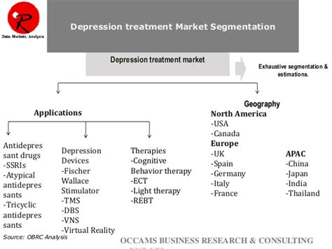 light therapy for anxiety global depression therapy market anxiety disorders