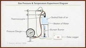Experiment To Investigate The Gas Pressure Law