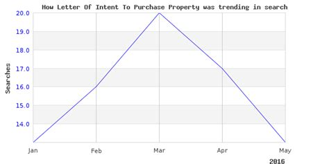 check    letter  intent  purchase property