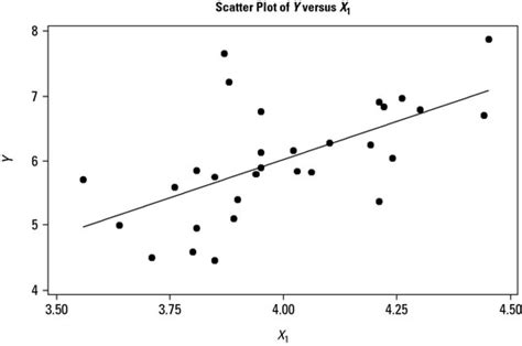 how to draw correlations from scatter plots in six sigma analysis dummies
