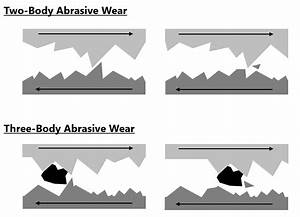 Abrasive Wear - Gear Failures - Failure Atlas