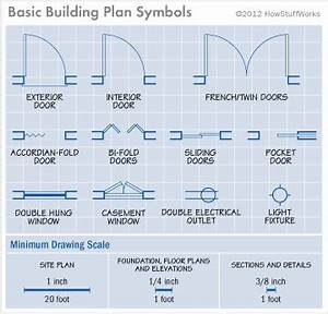 Interpreting house plans how to read house plans for How to read a floor plan symbols