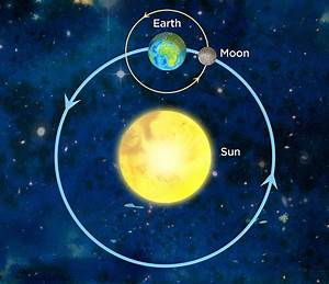 Sun, Earth and Moon Model | astroEDU