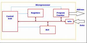 What Are The Basic Components Of A Microprocessor